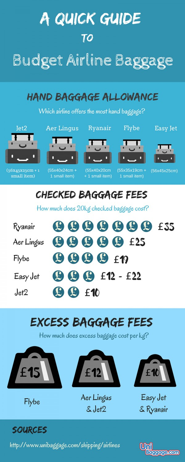 The Ultimate Guide To Airline Baggage