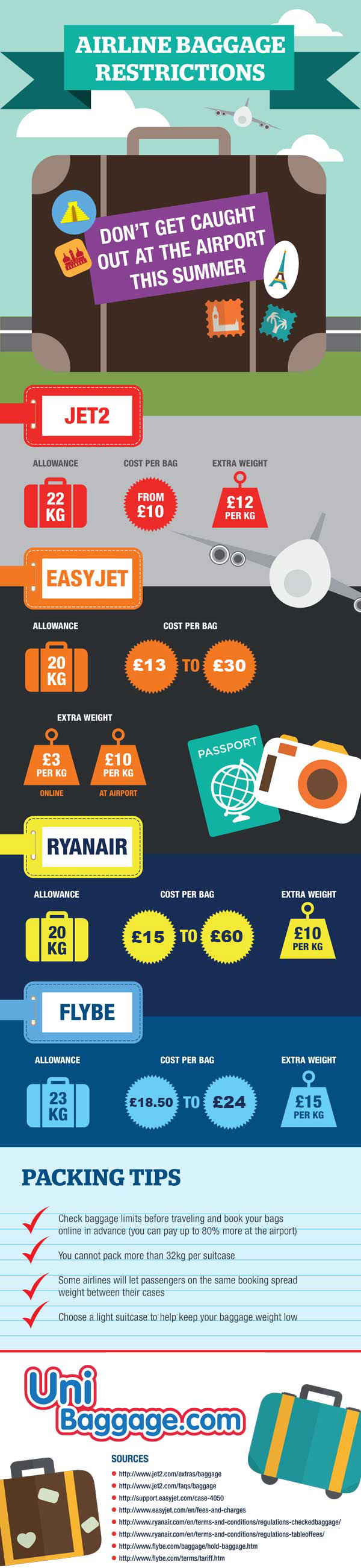 Baggage Infographic