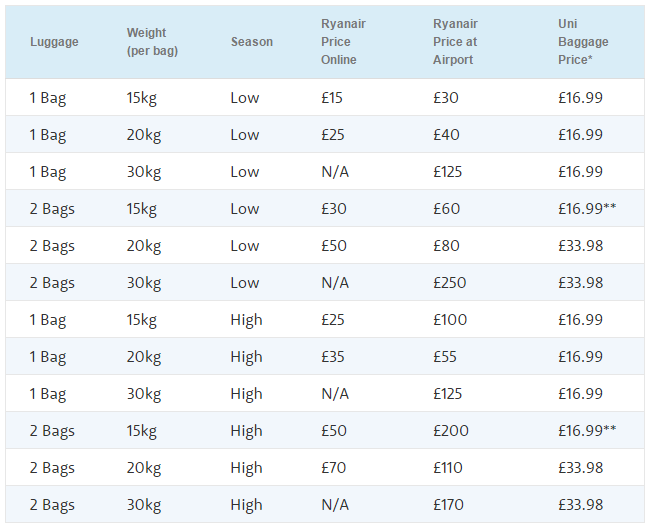 Photos Of Qantas Prices For Excess Baggage