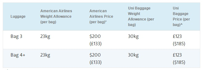 American Airlines Baggage Allowance And Fees